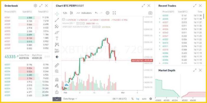 kucoin margin trading